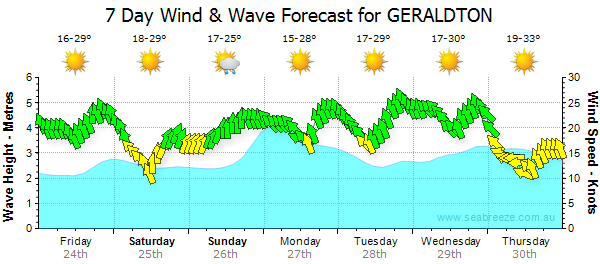 Wind & Weather forecast Geraldton